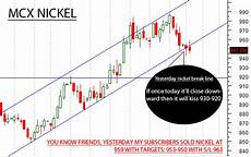 Mcx Nickel Live Chart New Update Mcx Nickel Gold Zinc Crude Oil And Silver
