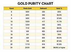 Silver Karat Chart How To Calculate Pure Gold Content Percentage Abbot
