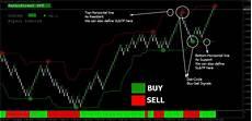 V Channel Chart Renkostreet V2 0 Trading System Tradingmt4