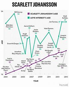 Drive Age Chart A Visual Guide To Hollywood S Age Gaps The Mary Sue