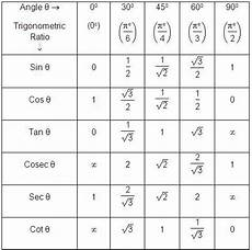 Function Values Of Special Angles Chart Trigonometric Ratios Of Standard Angles Free Homework Help