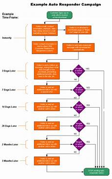 Email Marketing Flow Chart Template How To Catapult Your Email Campaign Optimization To The