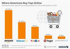 Reward Chart Toys R Us Chart Toys Quot R Quot Us Amazon Claims Another Victim Statista