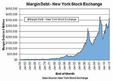 Nz Stock Exchange Chart Margin Debt On Stocks Is Telling Me To Get Out Of The