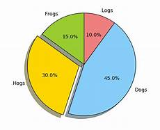 R Plot Pie Chart Pie And Polar Charts Example Code Pie Demo Features Py
