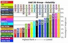 Diesel Engine Oil Comparison Chart Harley Davidson Oil Comparison See How The Compeditors