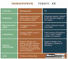 Horsepower Conversion Chart Difference Between Horsepower And Cc Difference Between