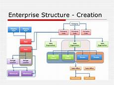 Sap Organizational Structure Sap Enterprise Structure Example