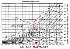 And Dry Bulb Chart At 100 Humidity Why Are Dry Bulb And Bulb