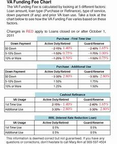 Cys Fee Chart 2017 Va Funding Fee Changes Effective October 1 2011 Realpro
