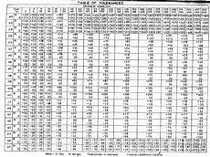 Metric Machining Tolerance Chart Westermann Tables Tolerance Chart Din Iso 2768 Mk Pdf