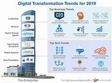 best value digital digital transformation in 2019 lessons learned the