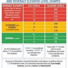 Show Me An A1c Chart A1c Levels Chart Amulette