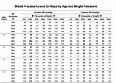 Blood Pressure Chart For Kids Blood Pressure Chart Children 107 Healthiack