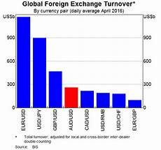 Global Currency Chart Understanding Exchange Rates And Why They Are Important