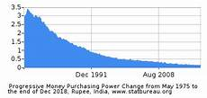 Rupee Inflation Calculator The Republic Of India Inflation Calculators