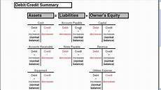 Accounting Debit And Credit Chart Ba 111 Chapter 2 Debit Amp Credit Worksheet Explained Youtube