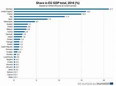 Eu Gdp Chart Share Of Member States In Eu Gdp Product Eurostat