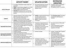 Learning Theories Comparison Chart Theory Comparison Social Approaches To Learning