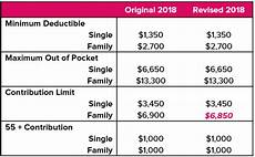 2018 Hsa Contribution Limits Chart 2018 Hsa Family Contribution Limit Reduced To 6 850 Abd