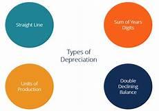 Three Methods Of Depreciation Depreciation Methods Our Top 4 Picks 2019 Investingpr