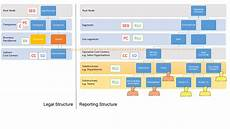 Sap Organizational Structure Organizational Management Setup For Segment Reporting