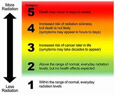 Radiation Scale Chart Radiation Hazard Scale Subsection Title Section Title