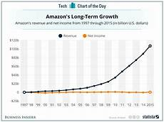 Amazon Sales Growth Chart One Simple Chart That Shows Amazon S Relentless Focus On