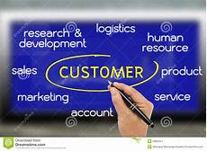 Strong Customer Service Orientation Customer Oriented Stock Image Image Of Monitor Service
