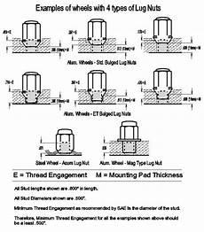 Lug Nut Thread Size Chart Old School Lug Nut Length Question Pennock S Fiero Forum
