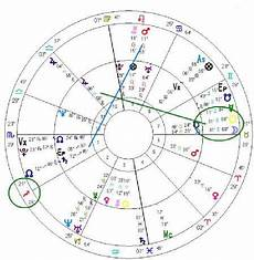 Solar Chart Vs Natal Chart Memphis Astrology The Effect Of Eclipses In The Natal Chart