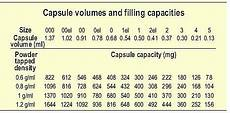 Capsule Chart How Many Milligrams Does A 00 Capsule Hold Capsule Machine