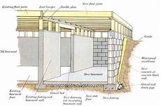 Basement Wall Footing Design Types Of House Foundation Basement Crawl Space And Slab
