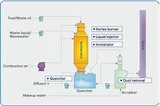 Acid Gas Incinerator Design Incinerator Tsukishima Kankyo Engineering Ltd