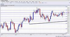 Euro Stock Chart Eur Usd Technical Analysis May 5 9 2014 Daily Forex Chart