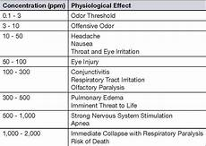H2s Exposure Chart Odor And Corrosion Control In Wastewater Collection Systems