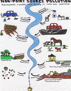 How To Make Chart On Pollution Non Point Source Pollution Re Lee Conservation