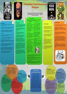 Freud Psychosexual Stages Chart Freud S Psychosexual Stages And Defence Mechanisms