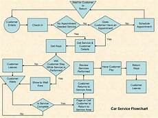 Beautiful Flow Chart Template 41 Fantastic Flow Chart Templates Word Excel Power Point