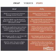 Imap Vs Pop Difference Between Imap And Pop3 Difference Between