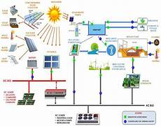 Analysis And Design Of Energy Systems Pdf Download Energies Free Full Text Smart Integrated Renewable