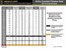 Army Fitness Standards Chart British Army Fitness Test Sit Ups All Photos Fitness