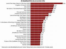 Horror Movie Body Count Chart Top 25 Deadliest Films Of All Time By On Screen Death