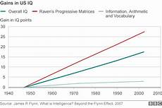 Iq Points Chart The Low Down Iq Test Scores Are Rising Are Humans
