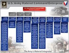 Army Materiel Command Org Chart Amc Major Subordinate Commands
