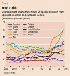 Youth Growth Chart Migration Meets Slow Growth Finance Amp Development