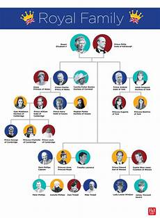 English Royalty Chart The Entire Royal Family Tree Explained In One Easy Chart