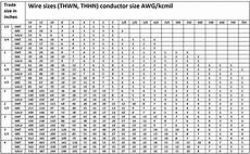 Flexible Conduit Size Chart How To Size Conduit For Cable Knowledge Centre