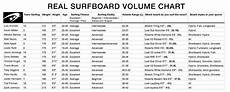 Surfboard Size Chart Surfboard Volume Chart Real Watersports