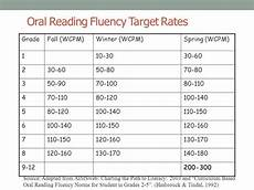 Hasbrouck And Tindal Reading Fluency Chart 21 Best Reading Fluency Images On Pinterest Guided